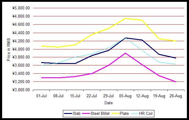 china-steel-prices.jpg