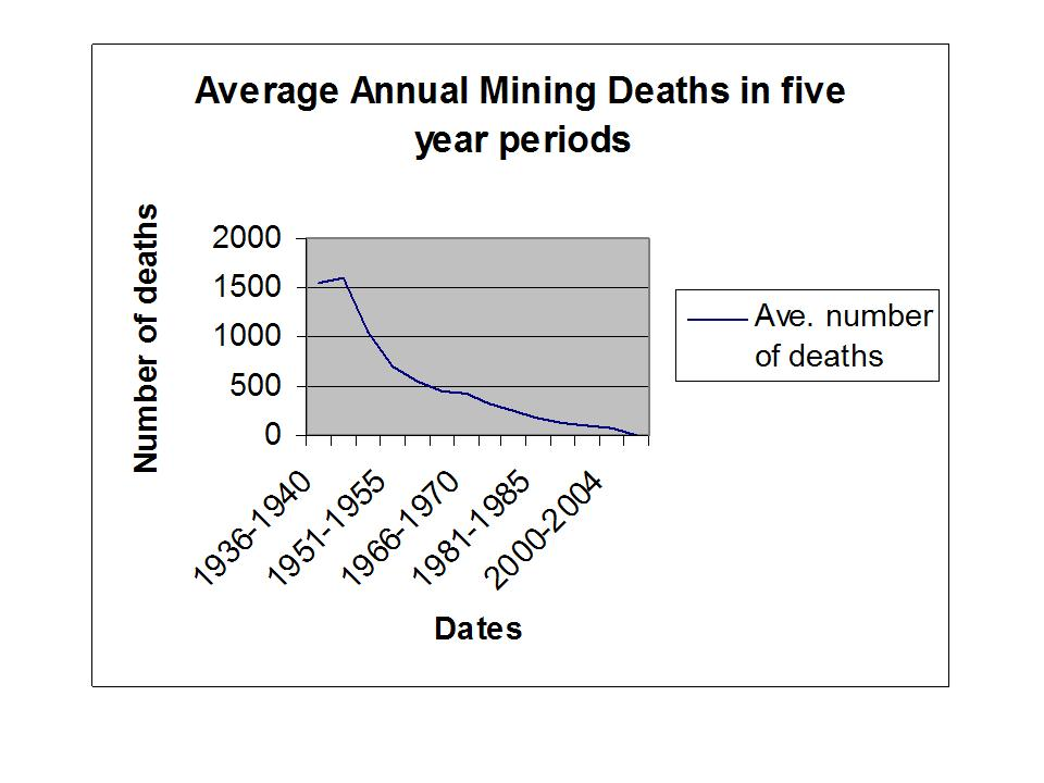 Ave US Mining Deaths
