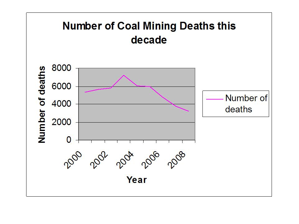 China Coal Mining Deaths