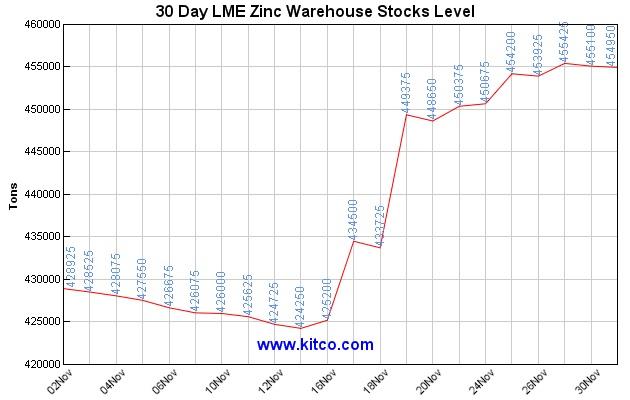 lme-warehouse-zinc-30d-Large