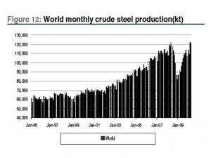 Price Drivers For Steel Compared To Copper Steel