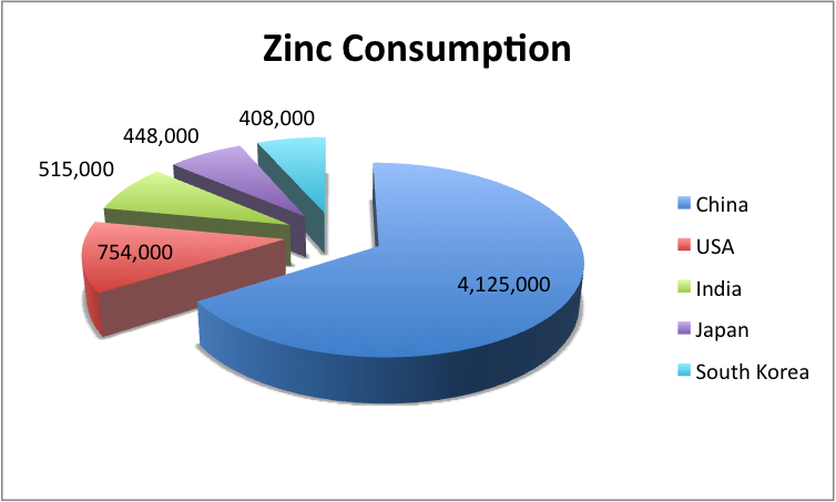 Zinc on a downward slope steel aluminum copper stainless rare zinc on a downward slope ccuart Images