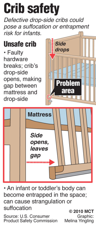 Drop Side Baby Crib Manufacturers Issued Ultimatum Steel