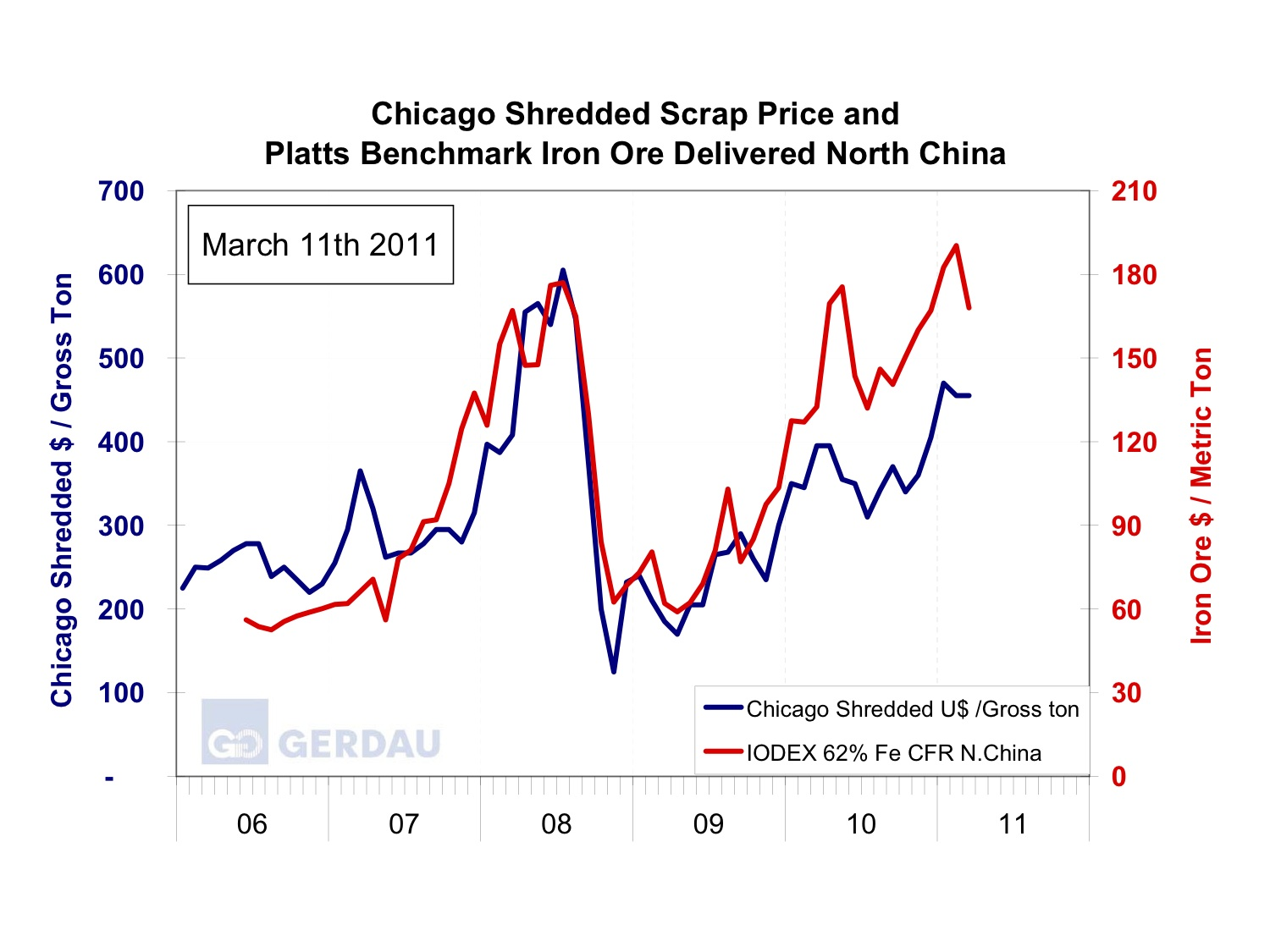 The iron ore scrap correlation does it correlate to steel prices
