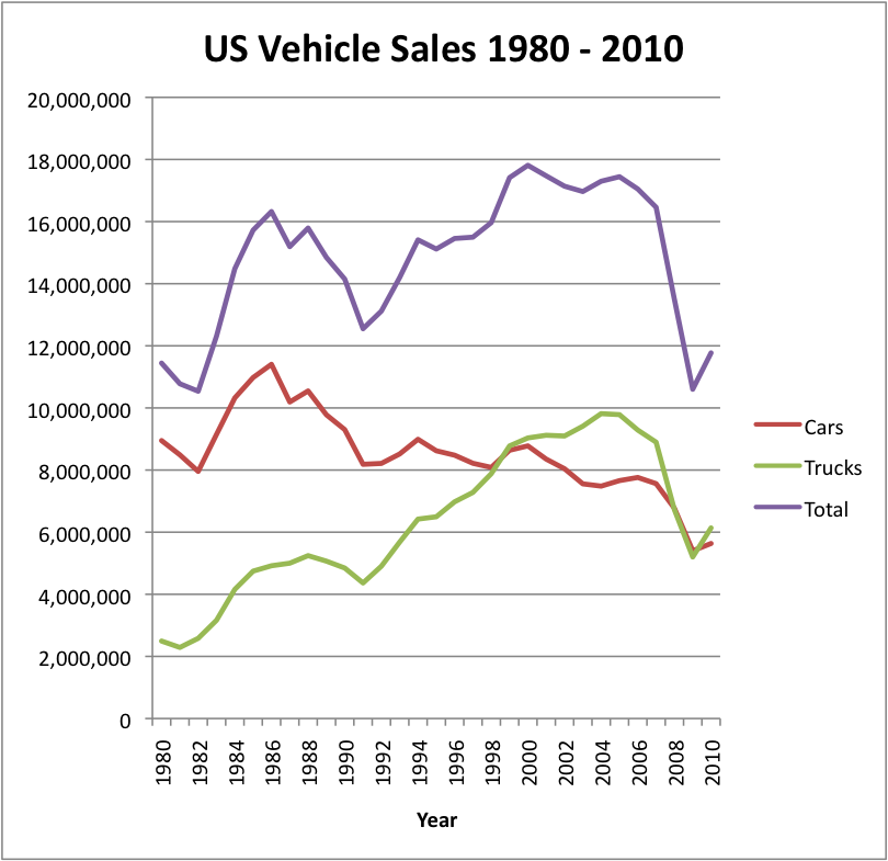 Automotive Fuel Efficiency Standards Raised Again