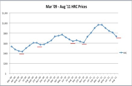 Steel Producer Price Increases Supported by High Scrap