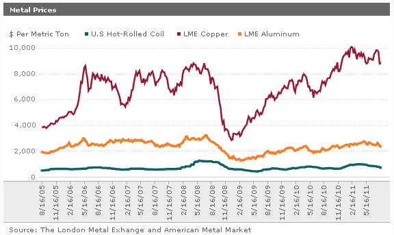 Aluminum prices 2003-2017
