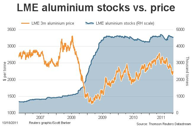 aluminum prices stock market