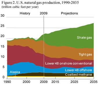 Us Natural Gas Exports To Europe