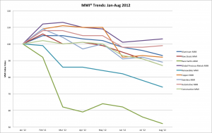 All MMI Trends® for 2012