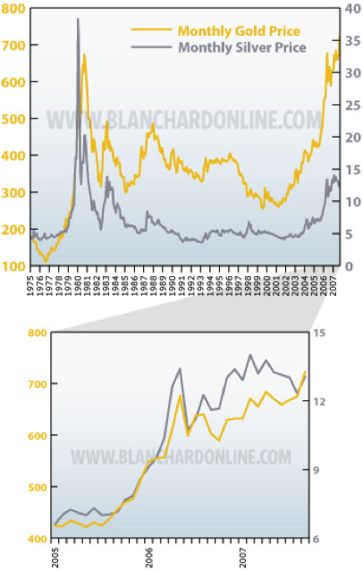 Demand Vs Speculation What Really Drives The Price Of Silver Steel Aluminum Copper Stainless Rare Earth Metal Prices Forecasting Metalminer