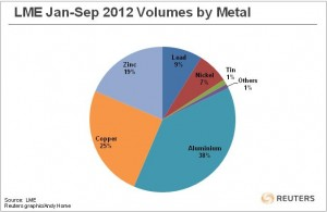 2012 base metal volumes on LME