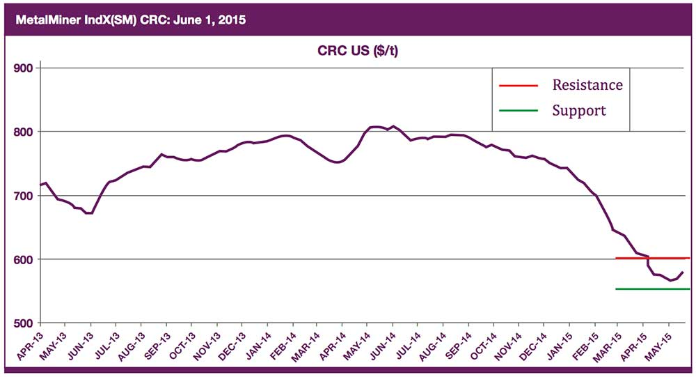 crc price forecast chart