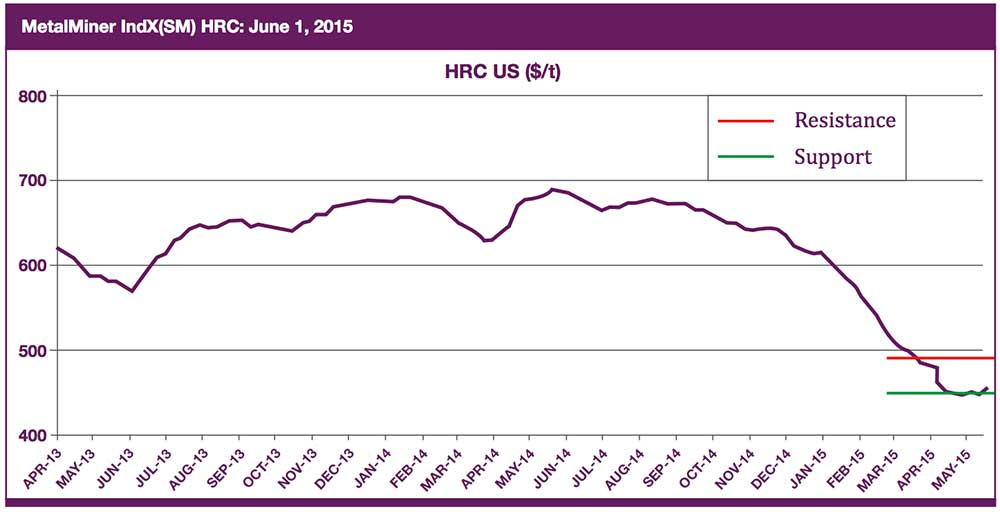hrc price forecast chart