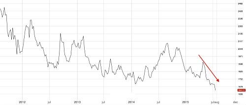 3M LME Aluminum since 2012