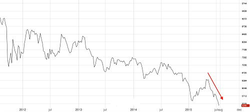 3M LME Copper since 2012