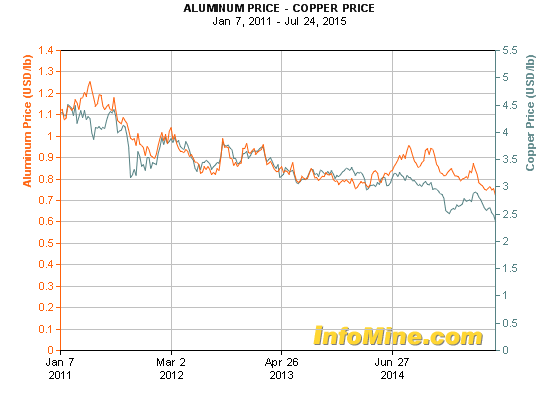Aluminum (orange) vs Copper (green) since 2011