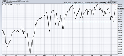 Dow Jones Industrial Average Index 1 year out