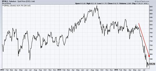 Precious metal stock prices обучающие графики форекс