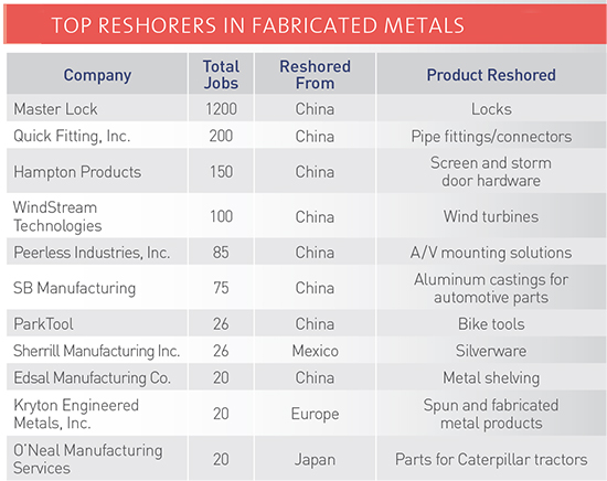 Source: Reshoring Initiative Library, Dec. 2014.