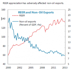 REER appreciation has adversely affected no-oil imports.