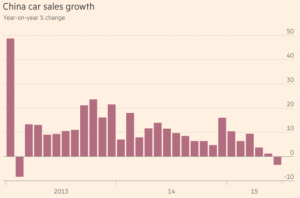 Chinese Car Sales Growth