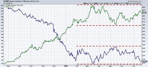 US Dollar (green) vs CRB Index (Blue) 1 year out