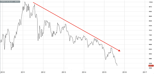 3M LME Copper since 2010