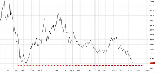 3M LME Nickel Below 10k And Approaching Record Lows