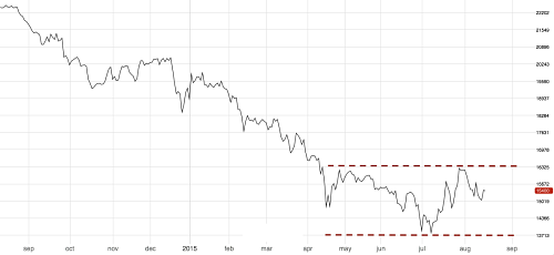 3M LME Tin price 1 year out