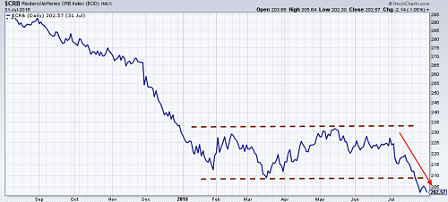 CRB Commodity Index - 1 year out