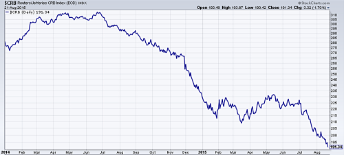 CRB commodities index in free fall