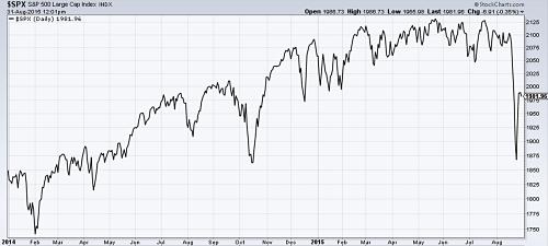 S&P 500 since 2014