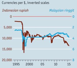 Source: Economist