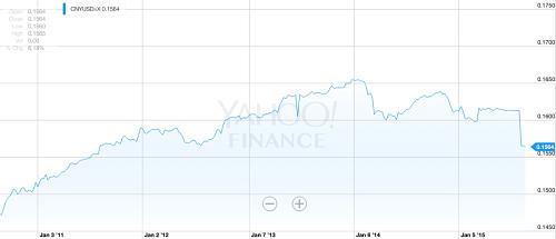 Yuan per dollar since 2011