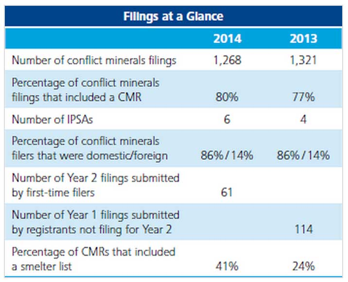 conflict minerals filings 2013-14 chart