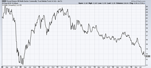 Base metals ETF near lows of 2009