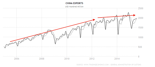 China exports still growing but at a slower pace - source tradingeconomics
