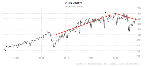 China imports declining- source tradingeconomics