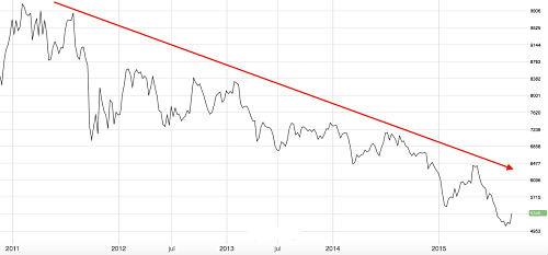 Copper downtrend since 2011