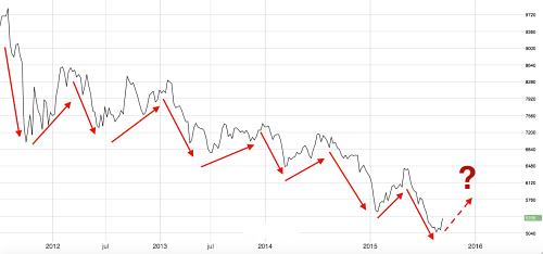 Copper zig-zagging since 2011