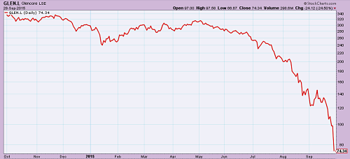 Glencore stock 1 year out