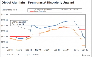 Global Aluminum Premiums