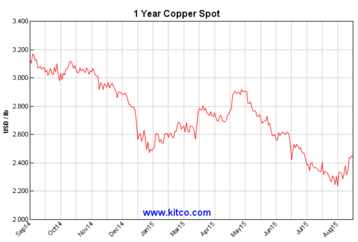 Even With Copper Prices Falling It Remains In The Long