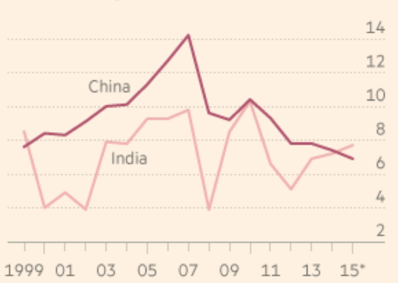 similarities and differences between india and china