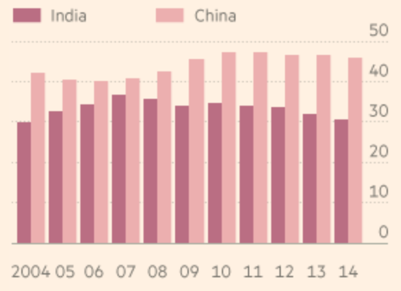 comparison of china and indias fdi The fdi regulatory restrictiveness index (fdi index) measures statutory restrictions on foreign direct investment in 58 countries, including all oecd and g20.