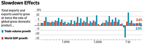 Trade volume growth vs GDP growth. Source WSJ
