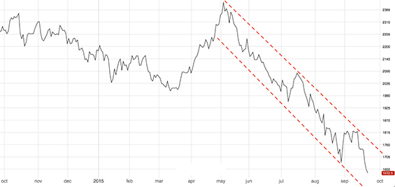 Chart Of The Week Falling Zinc Prices Steel Aluminum