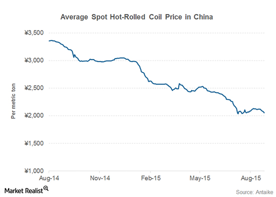 Price of hot-rolled coil in Chinese yuan/renminbi.