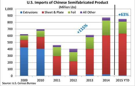 Imports of Chinese semi-finished aluminum
